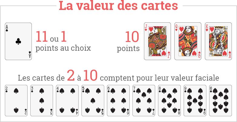 Valeur des cartes de Blackjack au casino en ligne