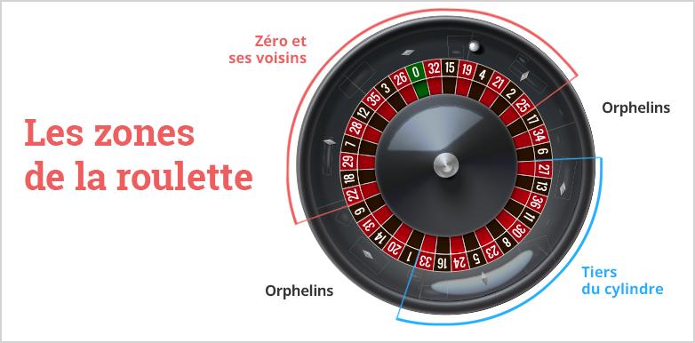 Les zones de la Roulette au casino en ligne